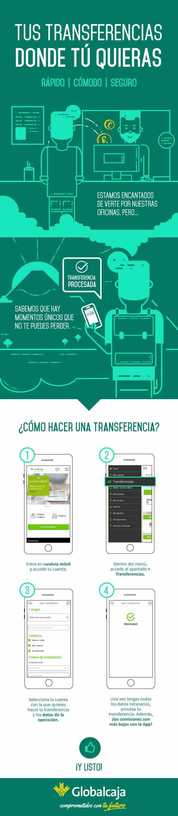 Infografía Transferencias Globalcaja
