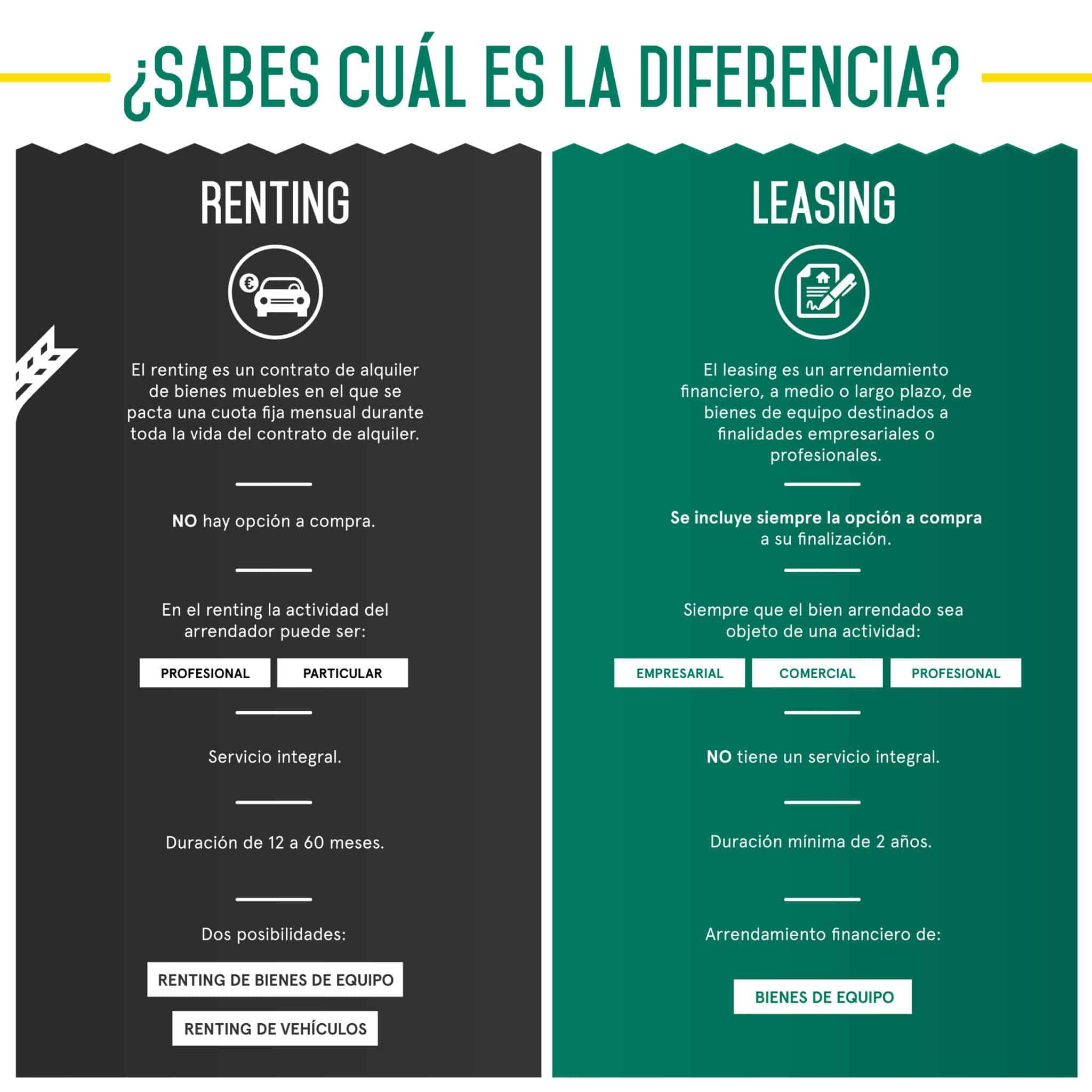 ¿Sabes la diferencia entre Renting y Leasing?