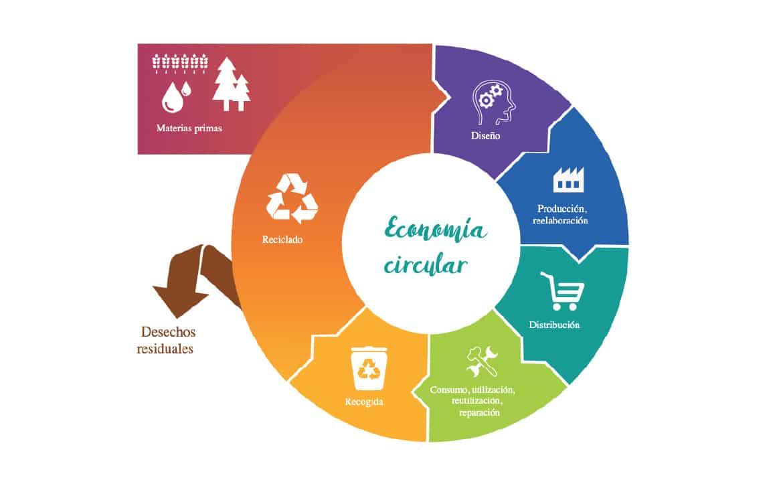 La economía circular, ¿qué es?
